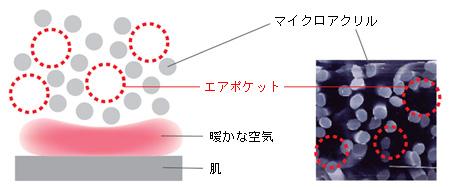ヒートテック 保温機能の仕組み