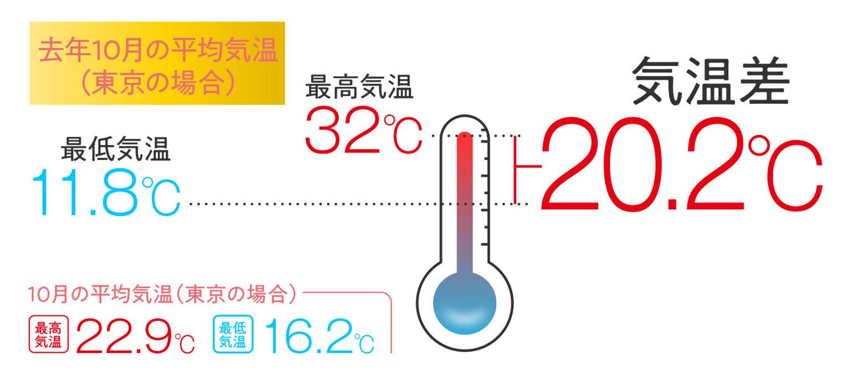 寒暖 差 の 朝晩